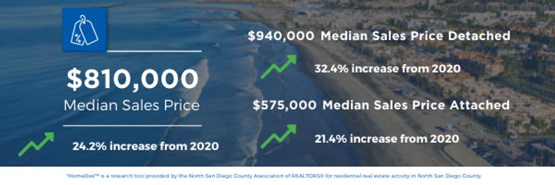 San Diego April Housing Market Reports